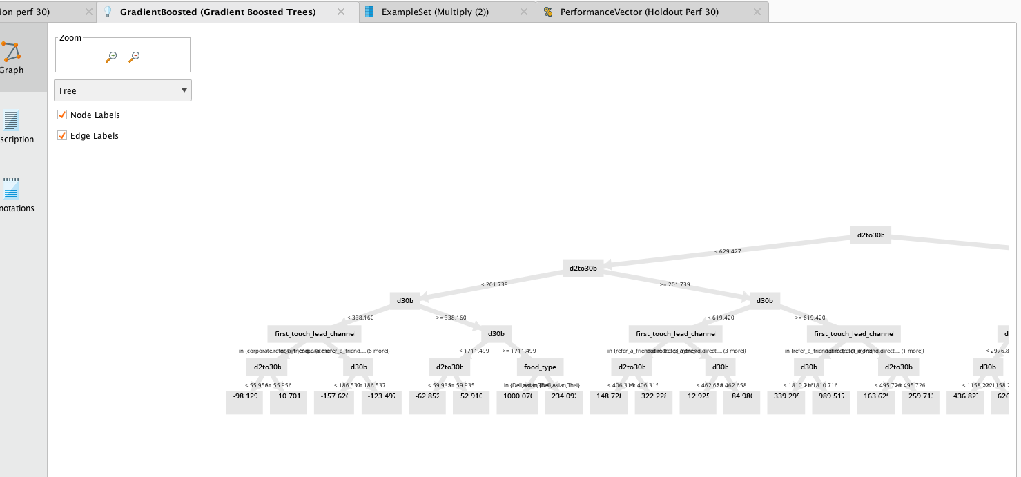 Gradient Boosted Tree output in RapidMiner