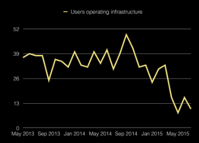 Users operating infrastructure
