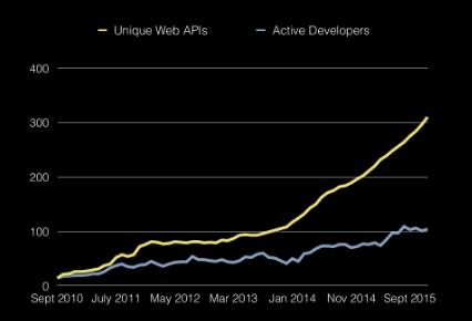 apis vs developers