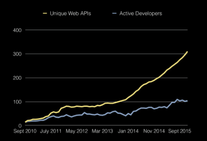 apis vs developers