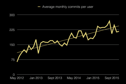 Average monthly commits per user